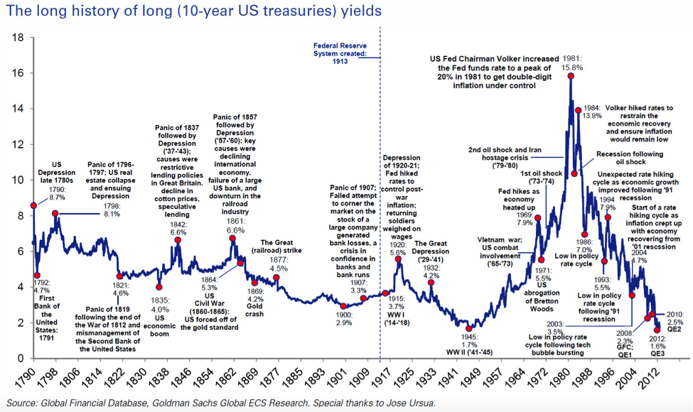 history-of-treasury-yields