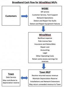 WiredWest Cash Flow Diagram