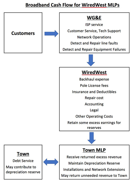 WiredWest Cash Flow Diagram